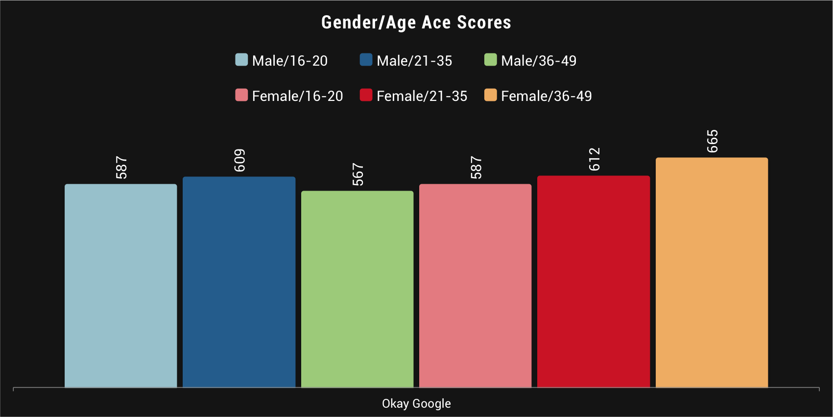 While the ad performed above norm across all gender/age breaks, women ...