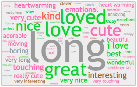 Many Of These Themes Are Present In The Emotional Word Cloud Below Which Pulls Highly Emotive Words Out Of Viewers Open Ended Reactions To The Ad