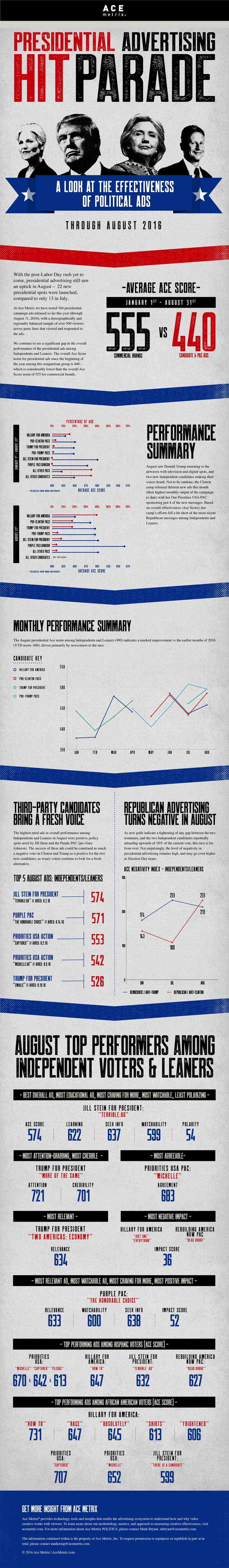 Ace Metrix Political Hit Parade, August 2016, Infographic