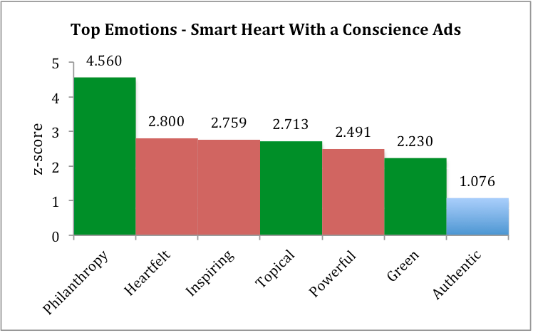Smart Heart w/ a Conscious Emotions