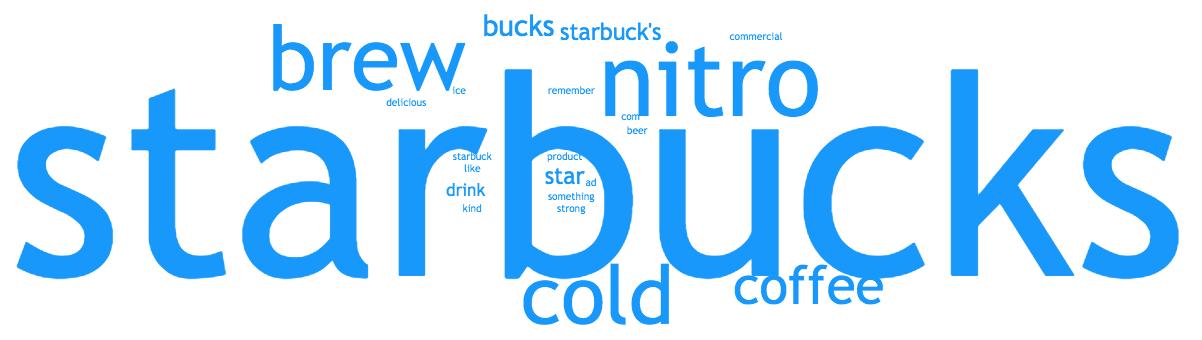 "Starbucks ""Whoa Nitro"" Brand Recognition Word Cloud"