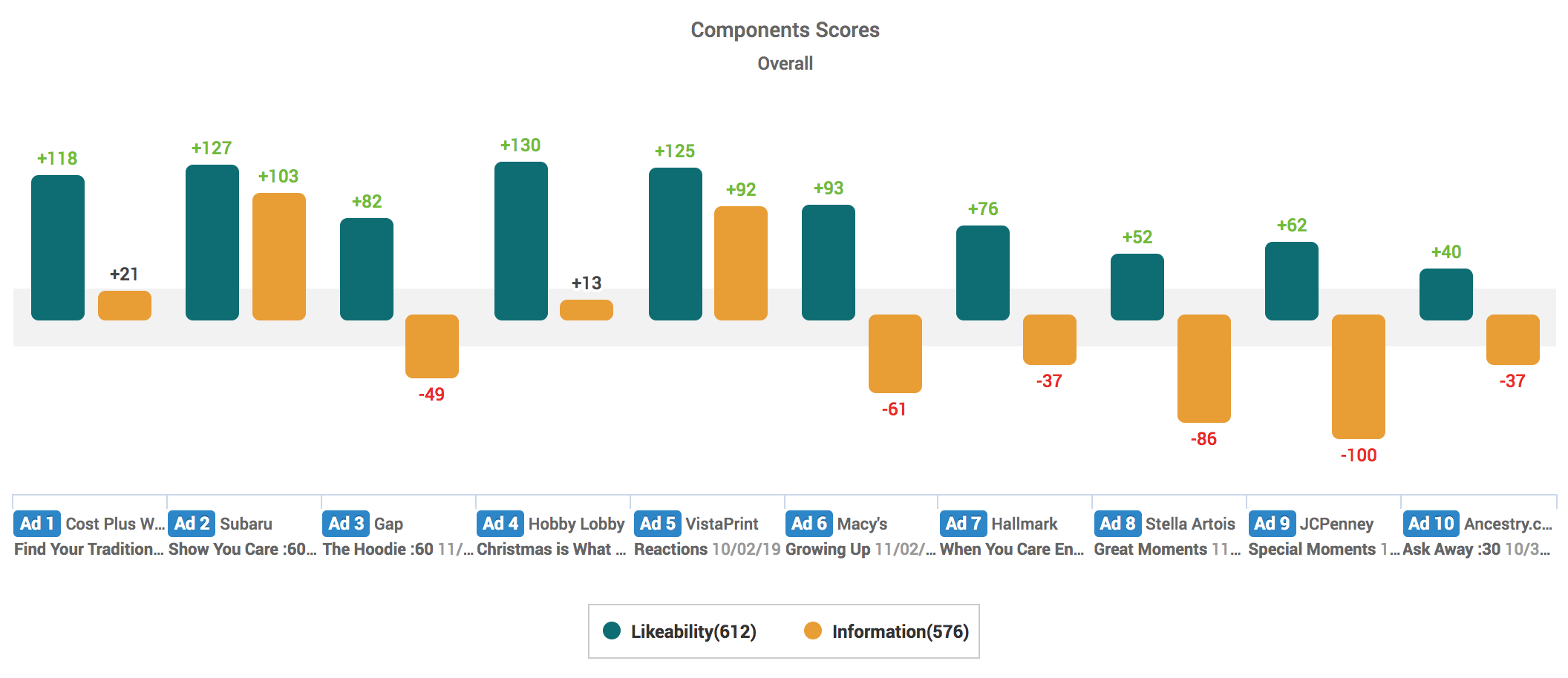 Likeability & Information Component Scores: Most Heartfelt Holiday Ads 2019
