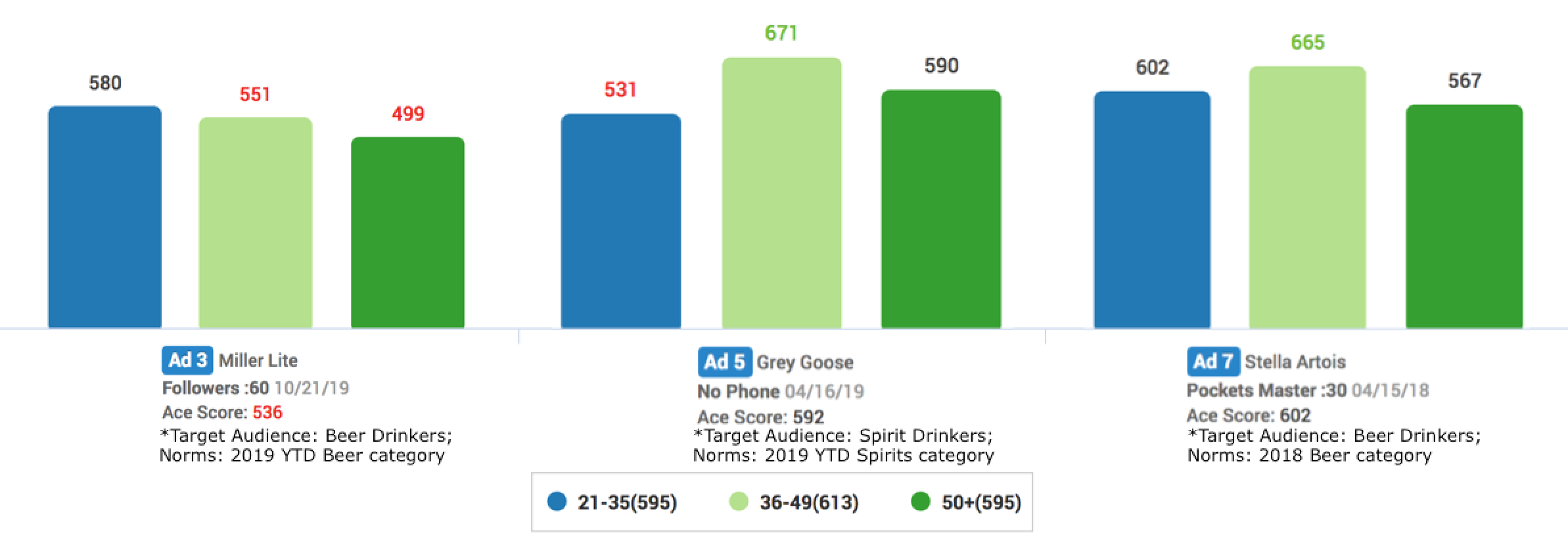 Ace Score by Age for Miller Lite, Grey Goose, Stella Artois
