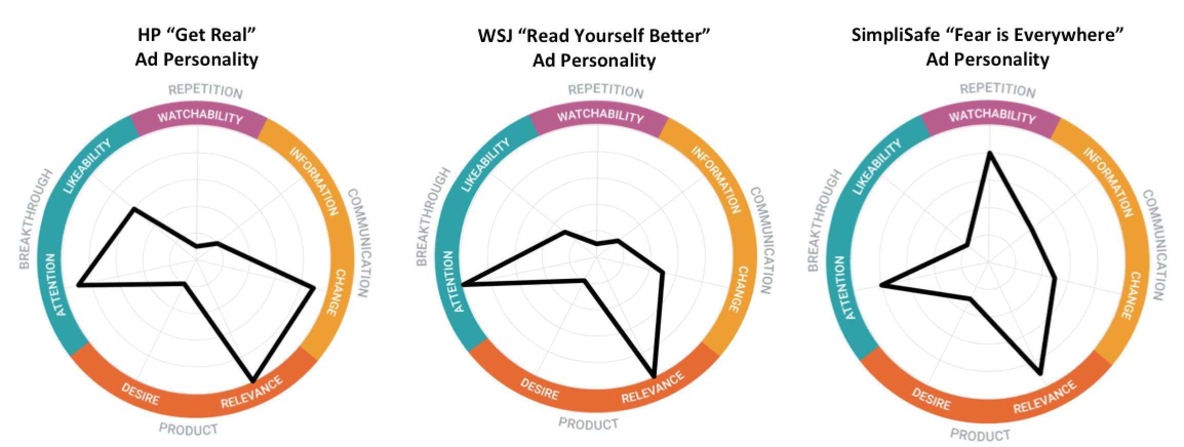 Ad Personalities: HP, WSJ, SimpliSafe