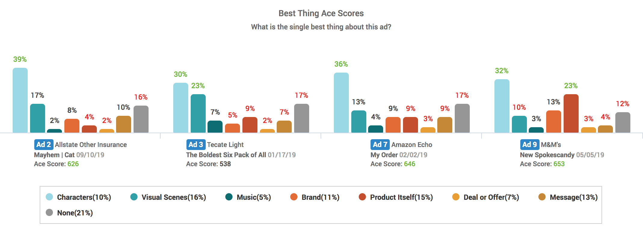 "Ace Metrix ""Single Best Thing"" Chart: Funniest ads of 2019"