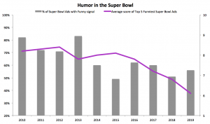 Percent of Super Bowl Ads viewers found funny