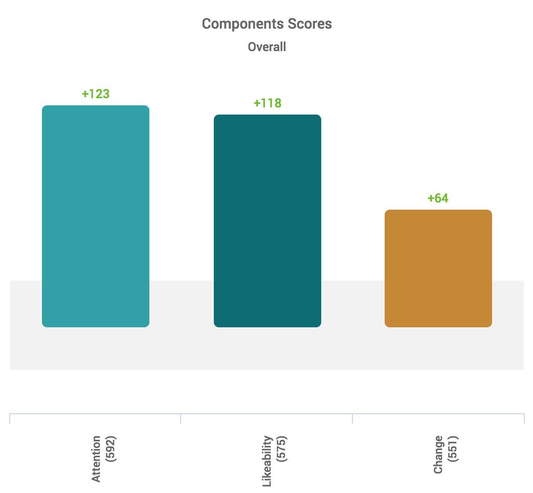 AceMetrix_NFL_Component_Scores_Chart