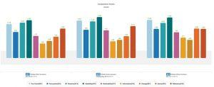 Allstate Mayhem component gap-to-norm scores chart