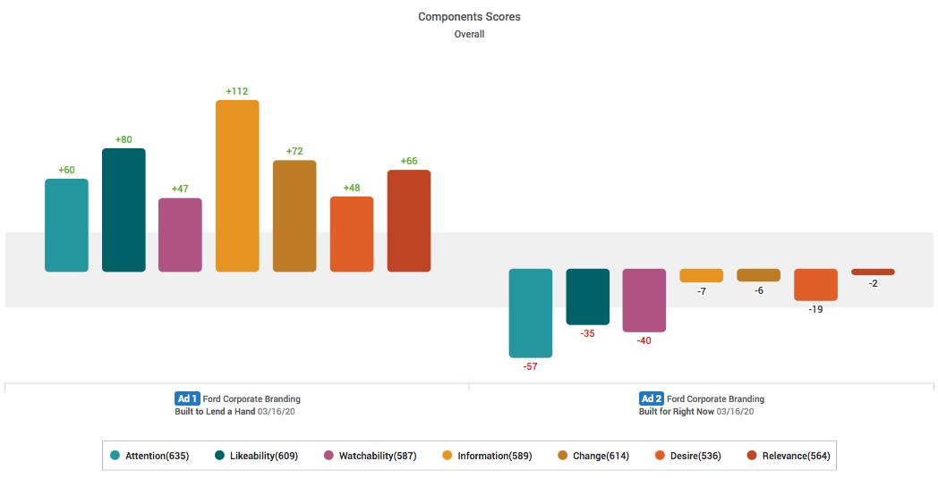 Ford COVID19 AdsComponent Scores_Ace Metrix