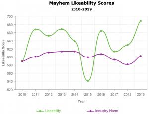 Allstate Mayhem Likeability Score over time from Ace Metrix