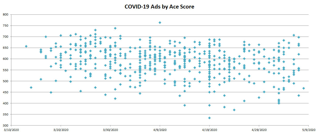 Scatterplot: All COVId-19 Ad Ace Scores up to May 9th, 2020