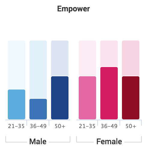 "Ace MEtrix Empower Score Chart for McDonadl's ""One Of Us"" (by gender/age)"