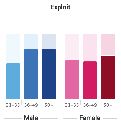 "Ace Metrix Exploit Score Chart for McDonald's ""One Of Us"" (by gender/age)"