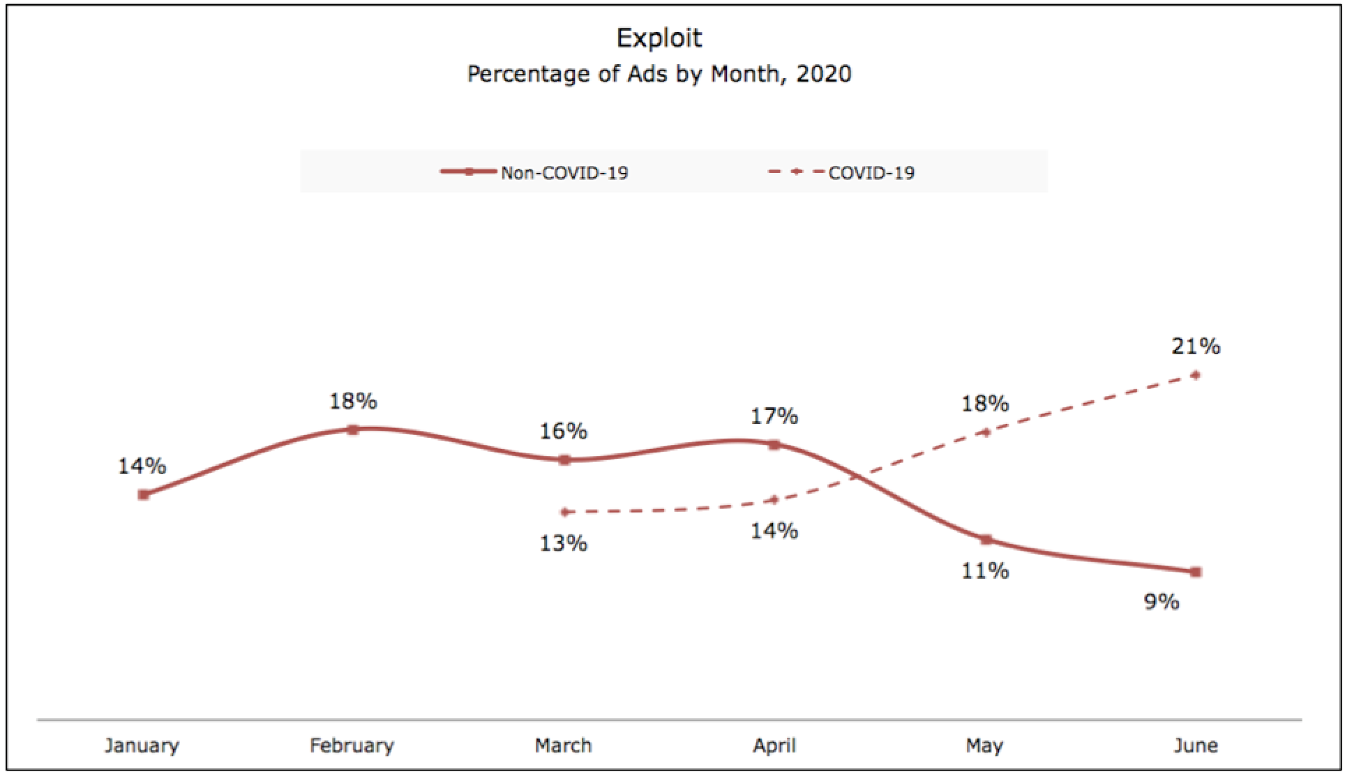 2020 Exploit Ads Chart_Ace Metrix