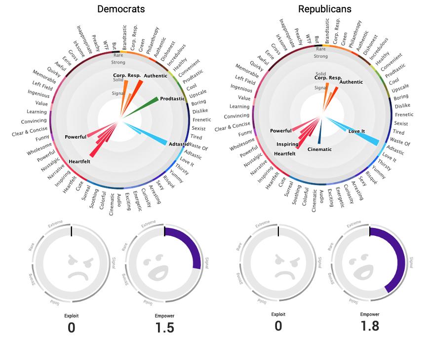 """PetSmart """"Make A Friend"""" Democrat & Republican Emotional Cultural Perception scores"""