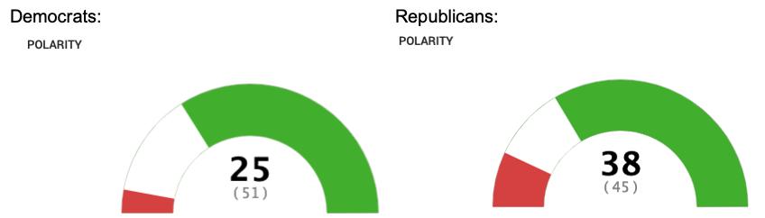 "Secret ""Risk It All"" Democrat and Republican Polarity Scores from Ace Metrix"