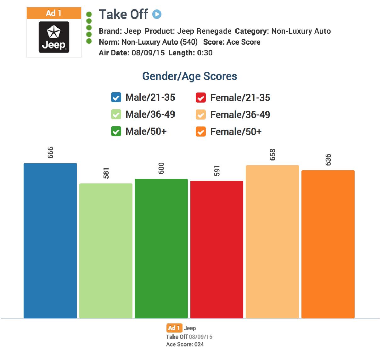 Take Off Age Gender