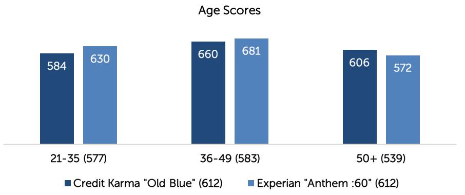 experian age scores good