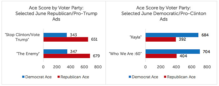 Ace-Metrix-Ace-Score-by voter-party-2016