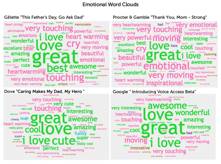 Ace Metrix- emotional word clouds