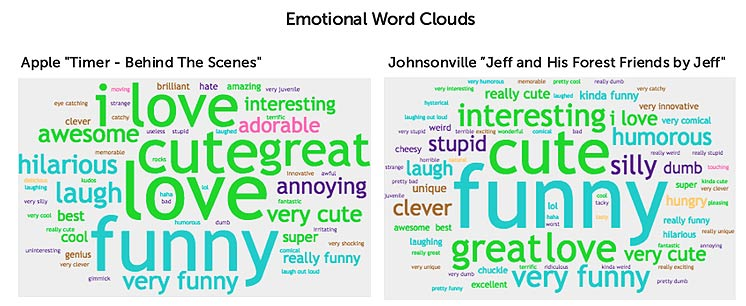 Ace metrix-emotional word clouds