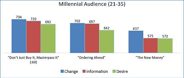ace-metrix-millennial-audience