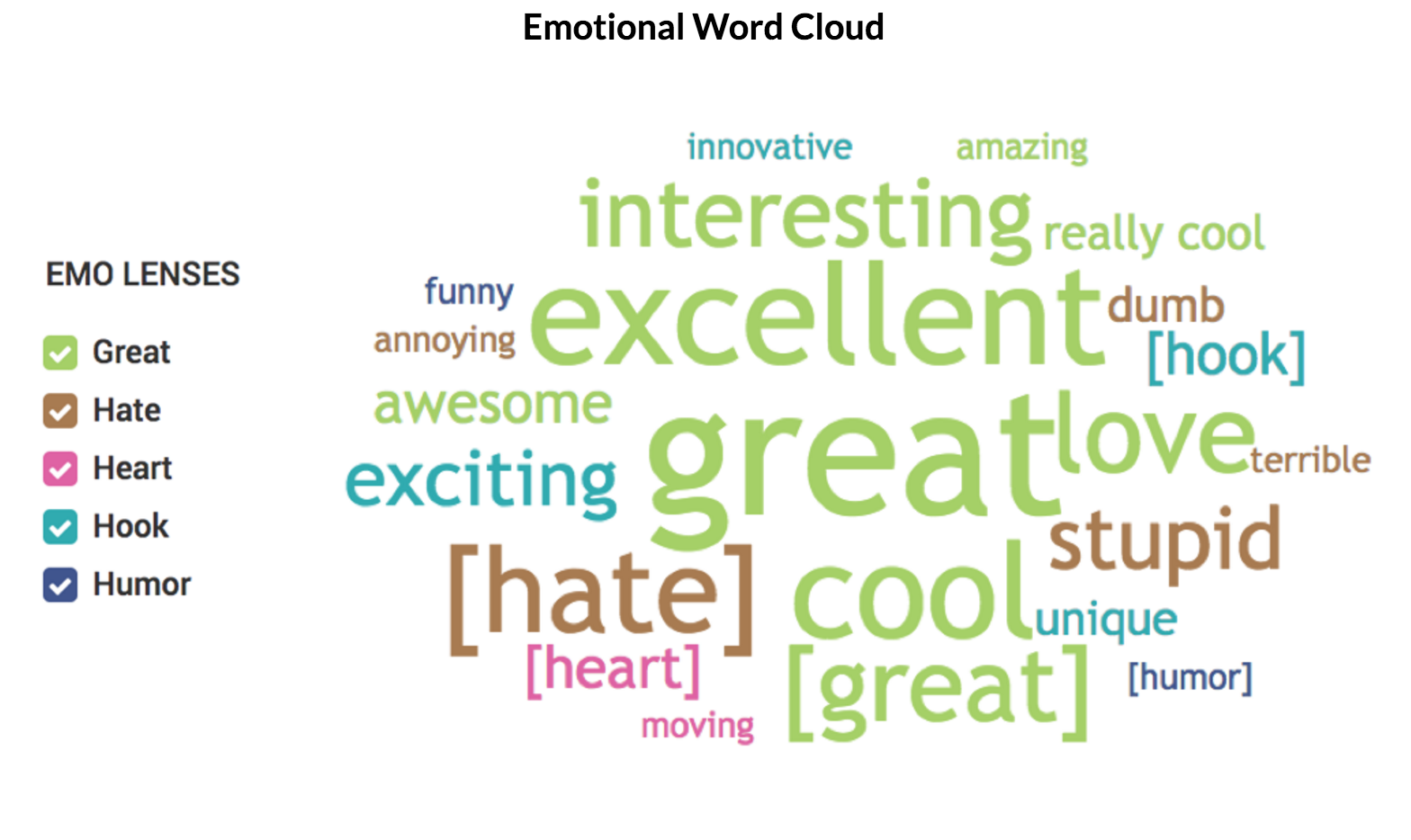 This photo displays an Ace Metrix emo word cloud.