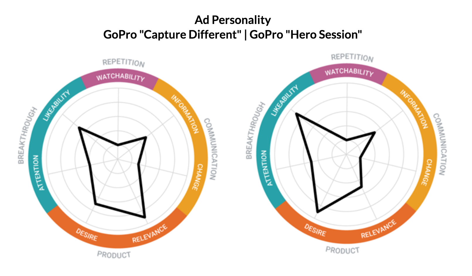 This image displays two GoPro Ad Personality graphics.