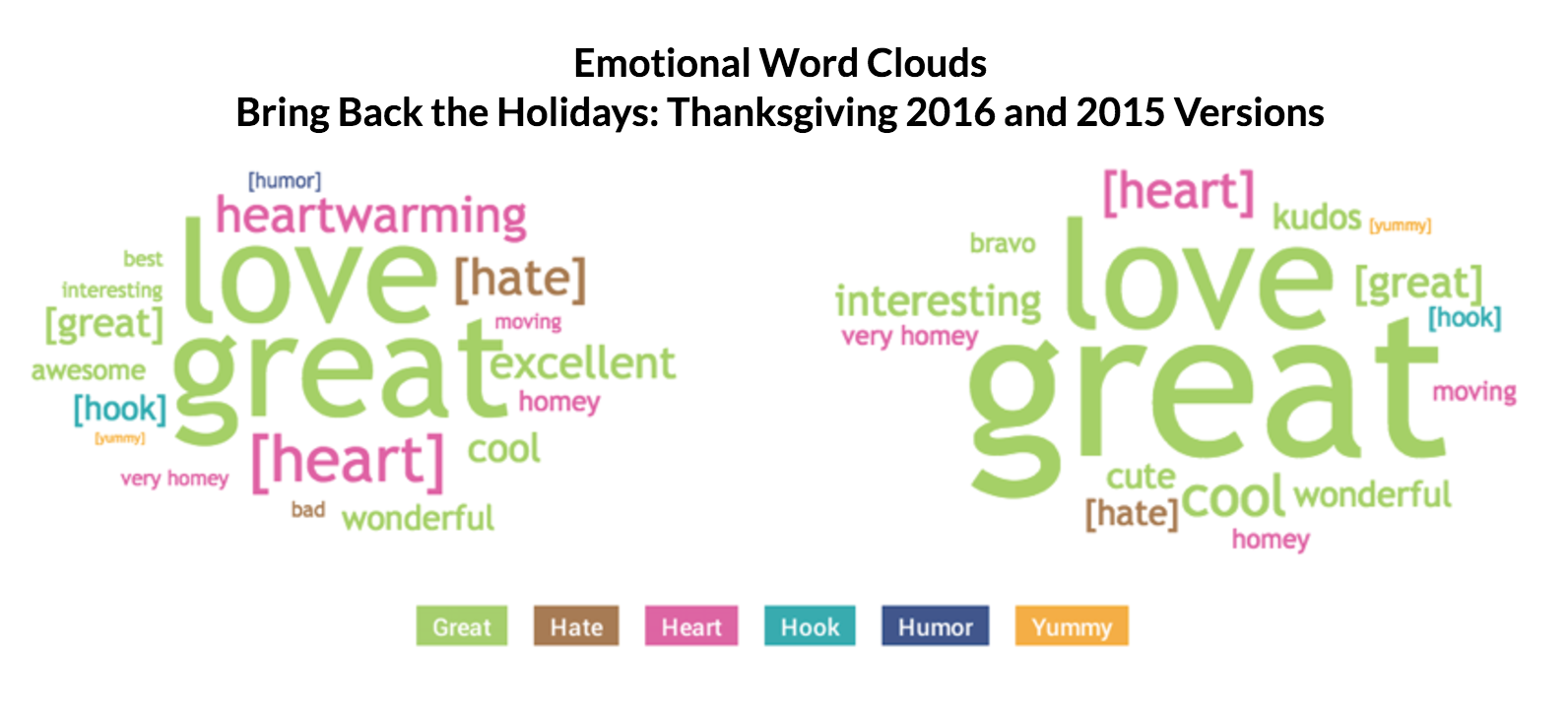This image displays a photo of emotional word clouds.