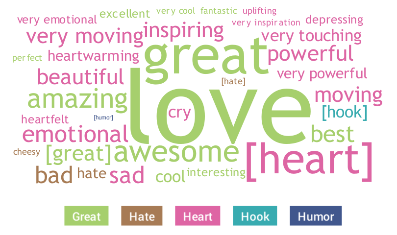Google's Year In Search emotional word cloud