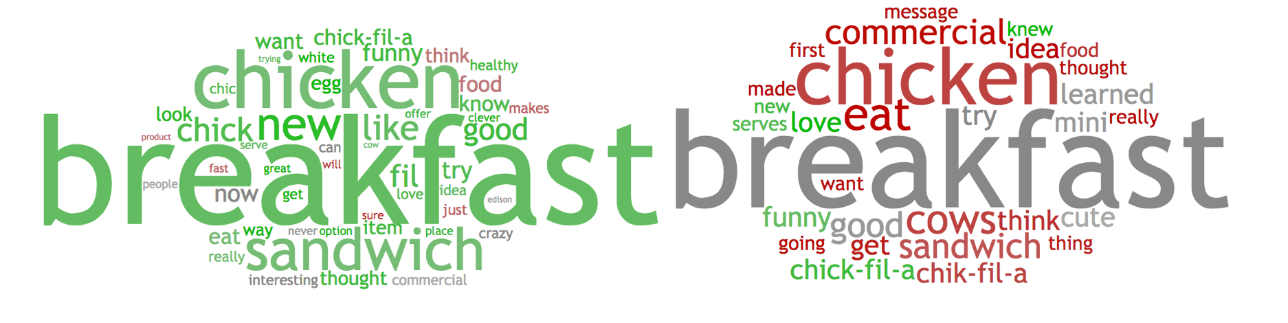 Chik-fil-A Egg white Grill Ads Word Cloud