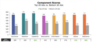 Baby Boomers Component Scores Chart