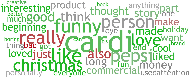 """Word Cloud: Cardi B Pepsi Holiday Ad, """"Gift It Forward: A Cardi Carol"""""""