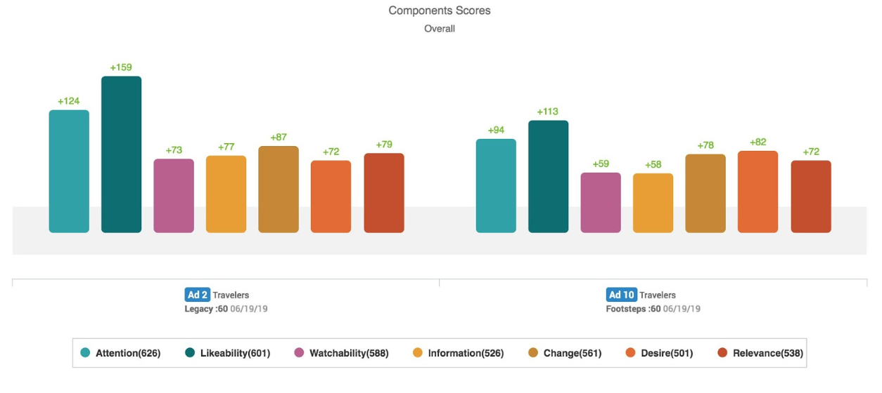 Ace Metrix Component Scores: Travelers Insurance
