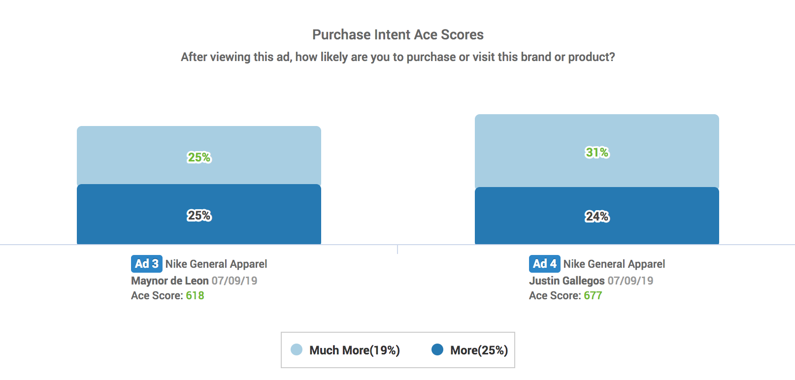 Ace Metrix Purchase Intent Chart: Nike Ads