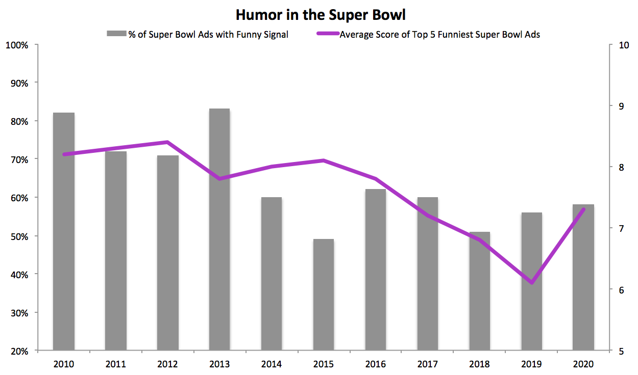 Ace Metrix: Levels of Humor in Super Bowl Ads Chart