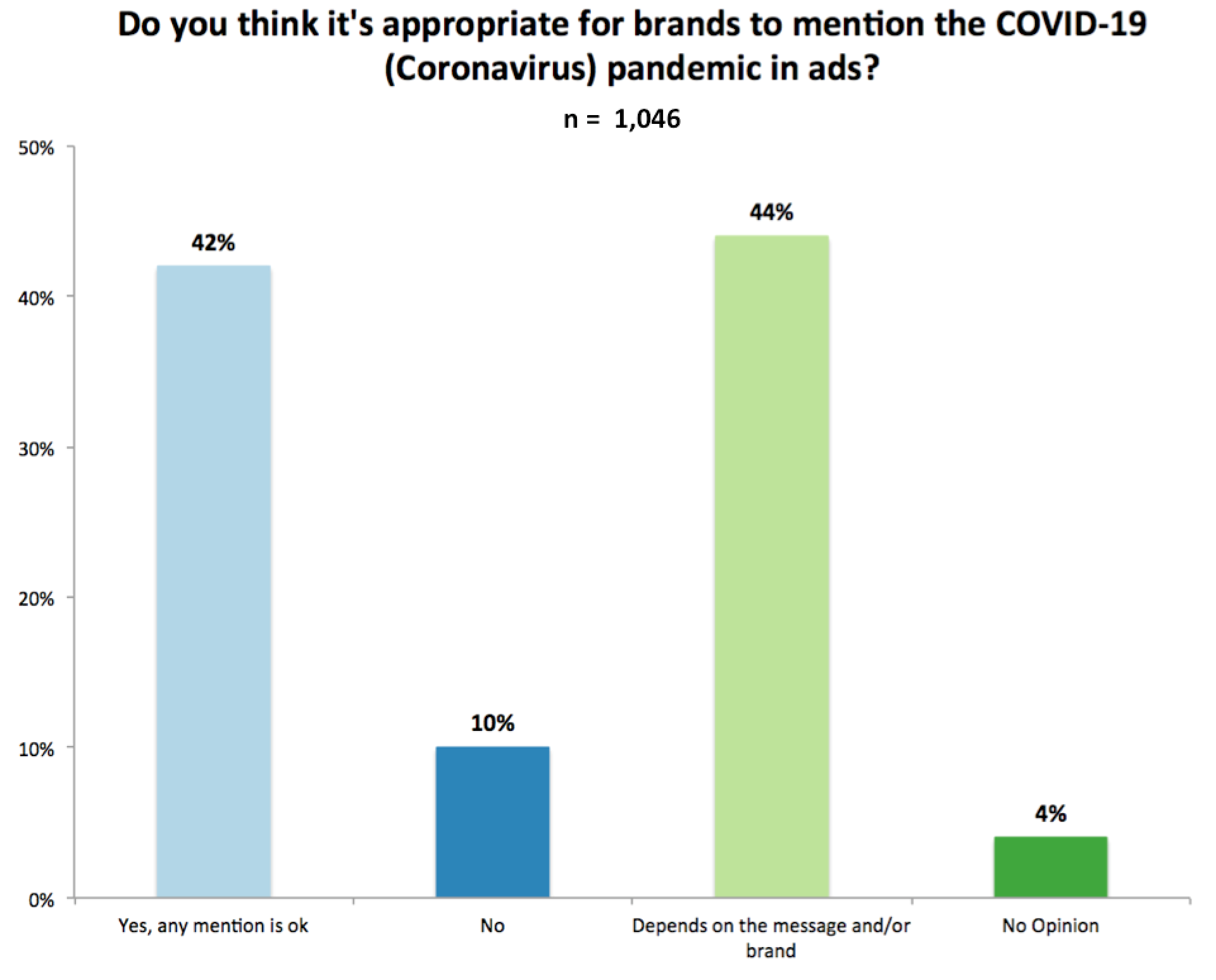 "Chart: ""Do you think it's appropriate to mentino the COVID-19 (Coronavirus) pandemic in ads?"" 42% said Yes, 10% said No, 44% said Depends, and 4% said No Opinion"
