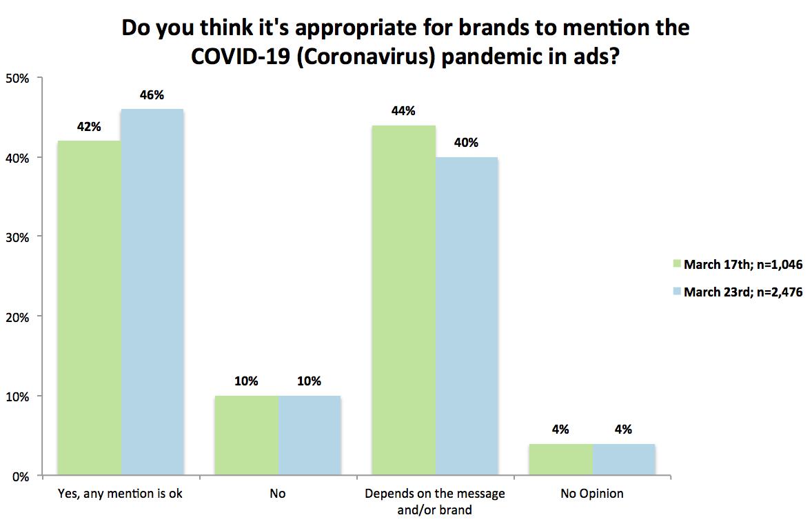 Ace Metrix COVID-19 Survey results