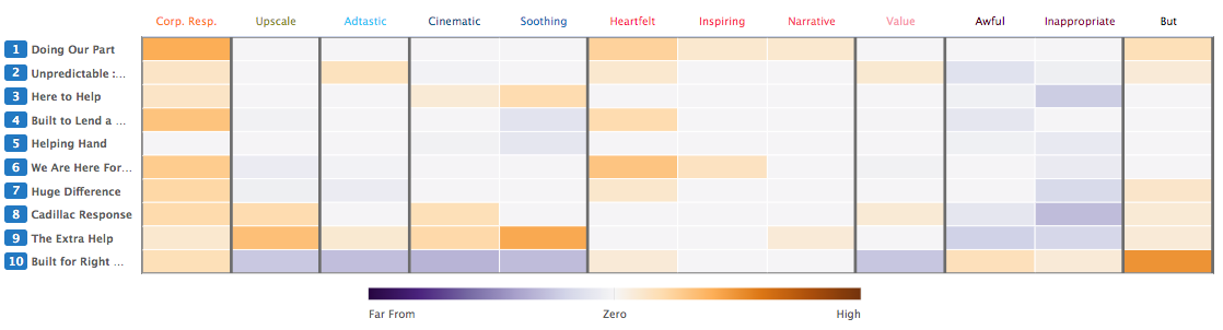 Emotional heat map for auto COVID-19 ads