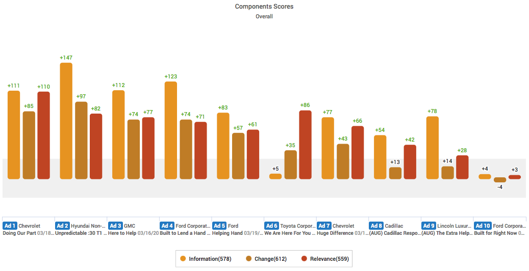 Information, Change and Relevance scores for auto industry COVID-19 ads