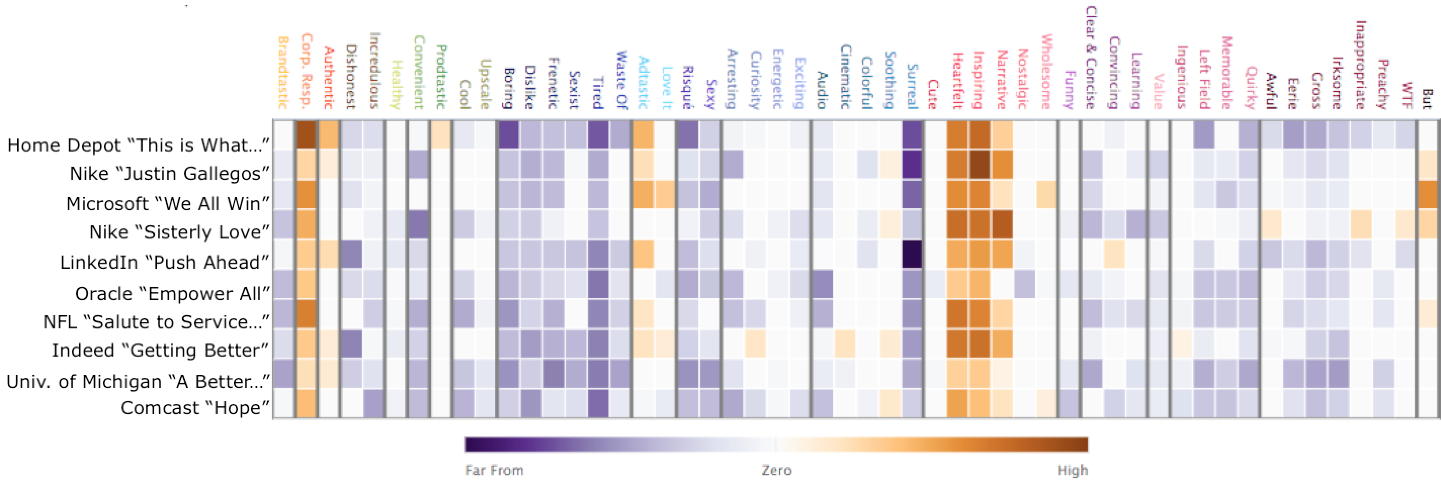 Ace Metrix Emo Heat Map: Most Empowering Adveritsing that portrays disabilities