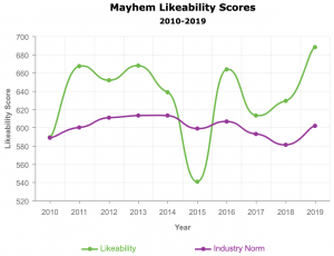 Allstate Mayhem Likeability Score over time from Ace Metrix
