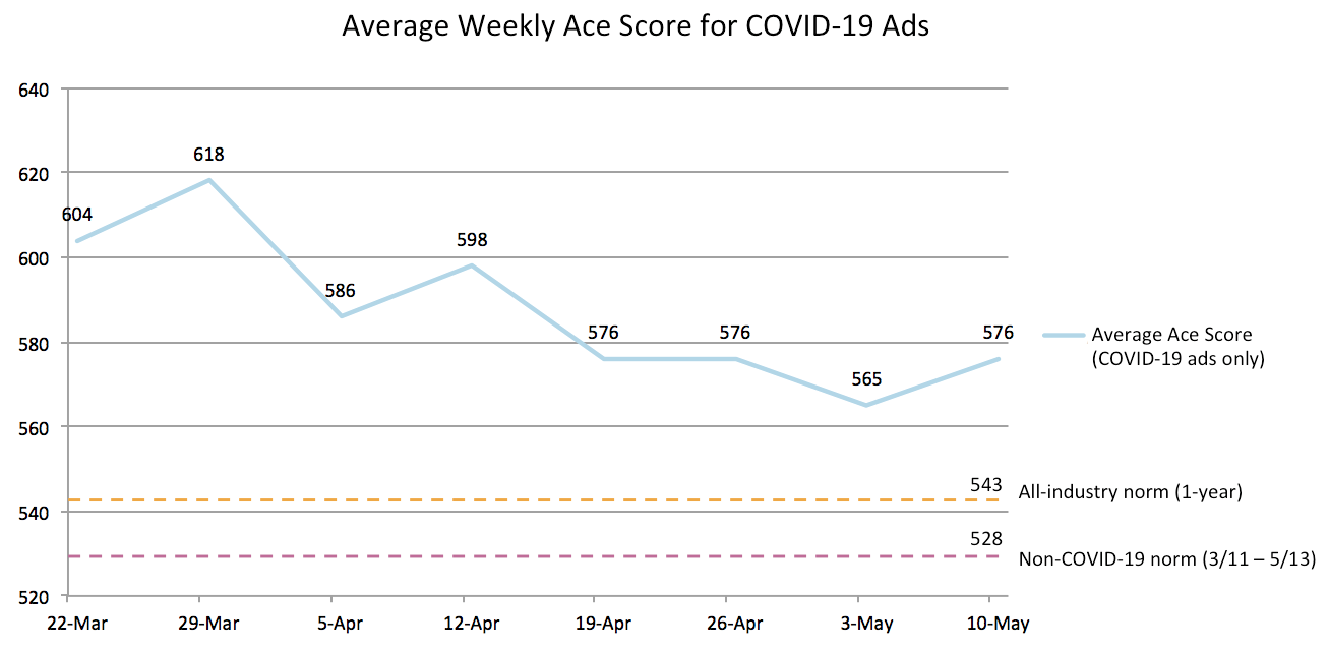 Average Weekly Ace Score for COVID-19 Ads