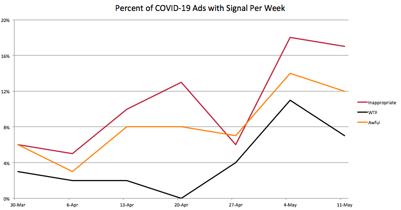 Percent of COVID-19 Ads with Signal Per Week: Inappropriate, WTF, Awful