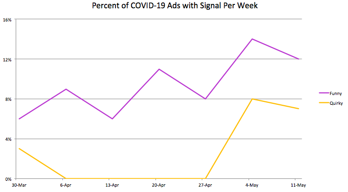 Percent of COVID-19 Ads with Signal Per Week: Funny & Quirky
