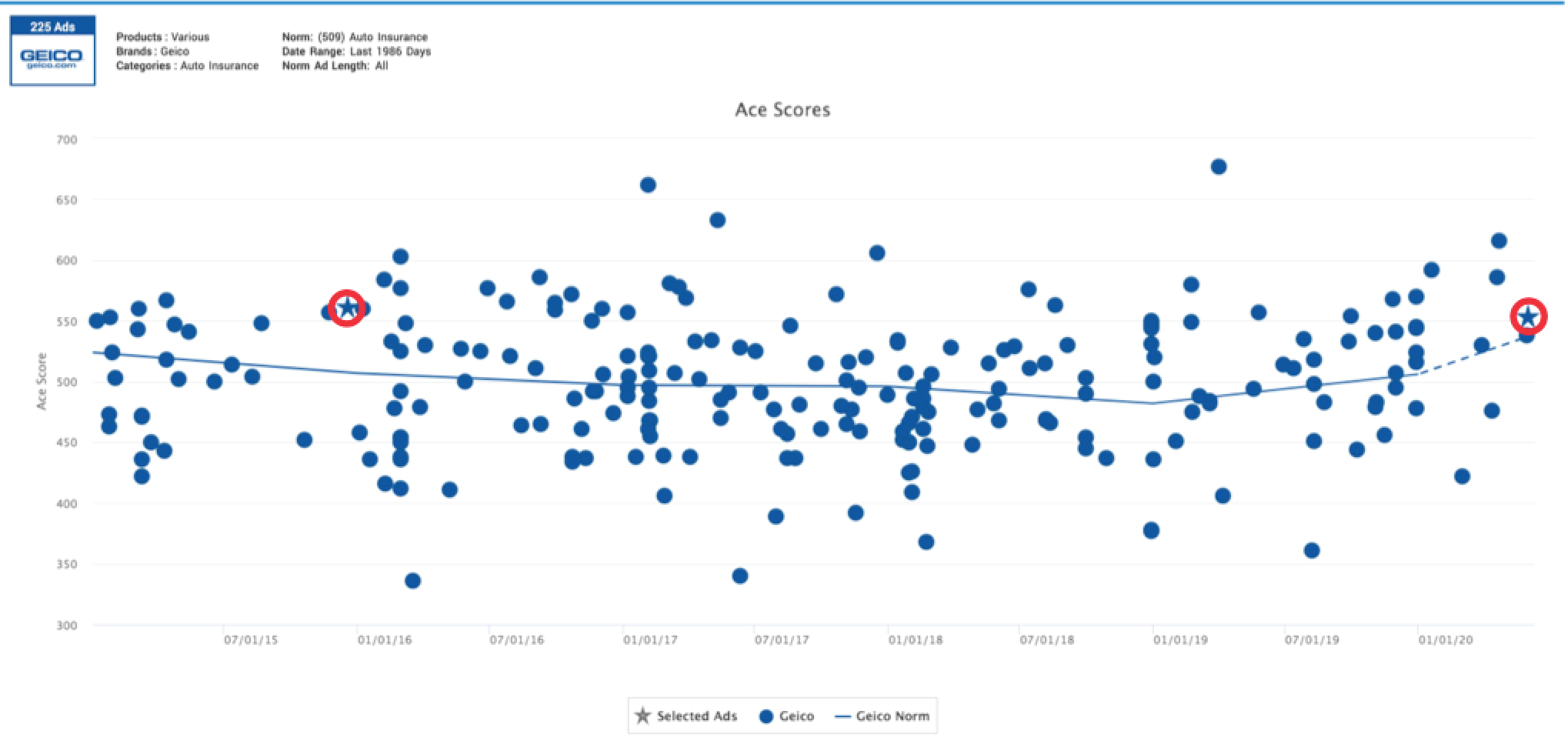 Ace Metrix Scatterplot for all Geico auto ads from 2015 to 2020