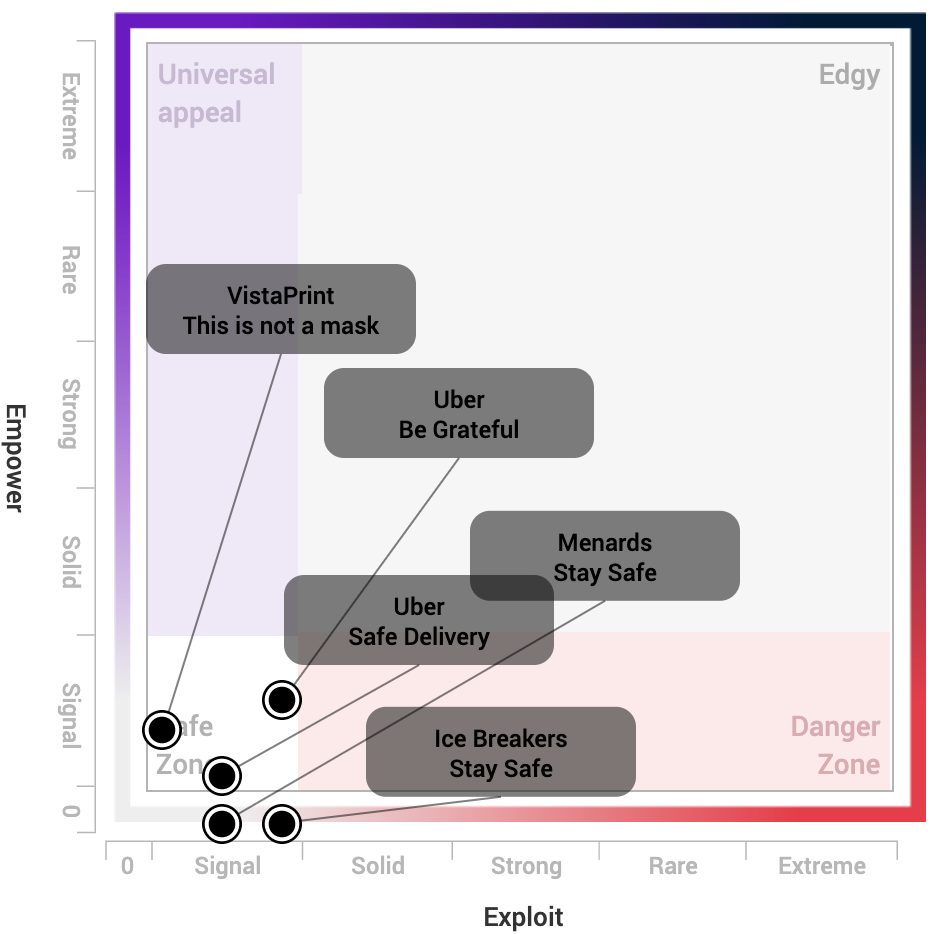 """Cultural Perception matrix from Ace Metrix plotting ads with most """"mask"""" mentions"""