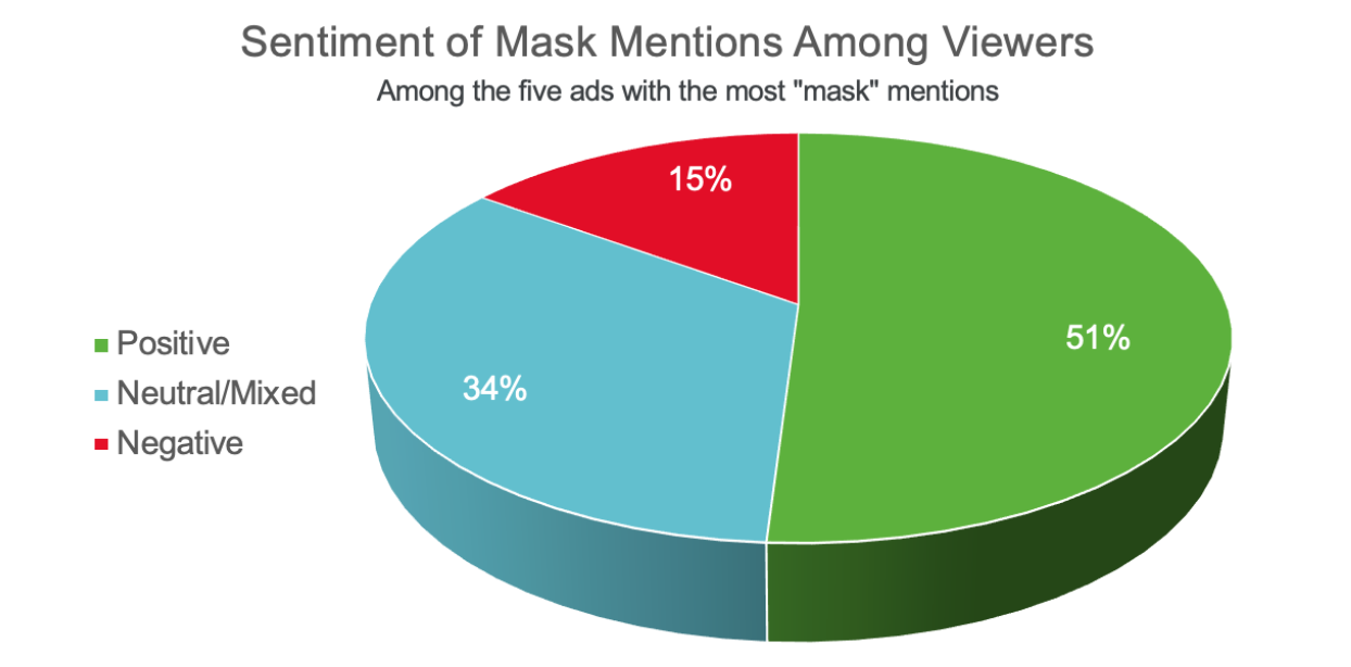 Face masks in ads: viewer sentiment towards masks in the most forward ads (51% positive, 34% neutral/mixed, & 15% negative)