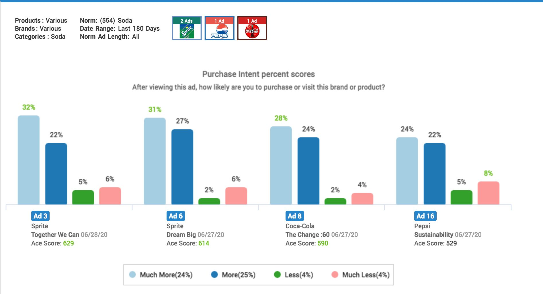 Ace Metrix Purchase Intent Chart for Black Lives Matter themed ads from Sprite, Coca-Cola & Pepsi