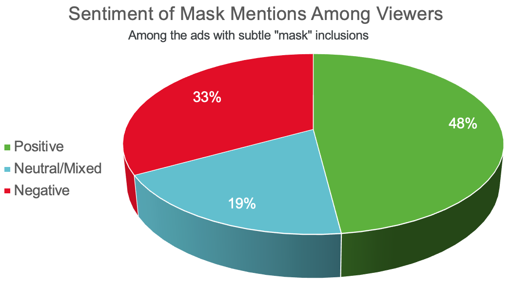 """Pie Chart for subtle """"mask"""" ads: 48% positive, 19% neutral/mixed, and 33% negative"""